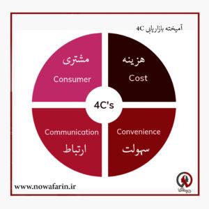 آمیخته بازاریابی 4C
