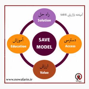 آمیخته بازاریابی SAVE