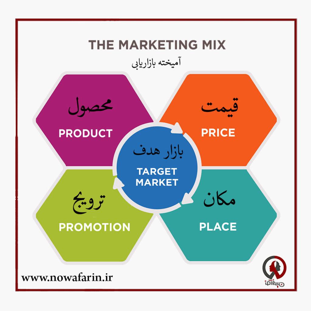 آمیخته بازاریابی 4P