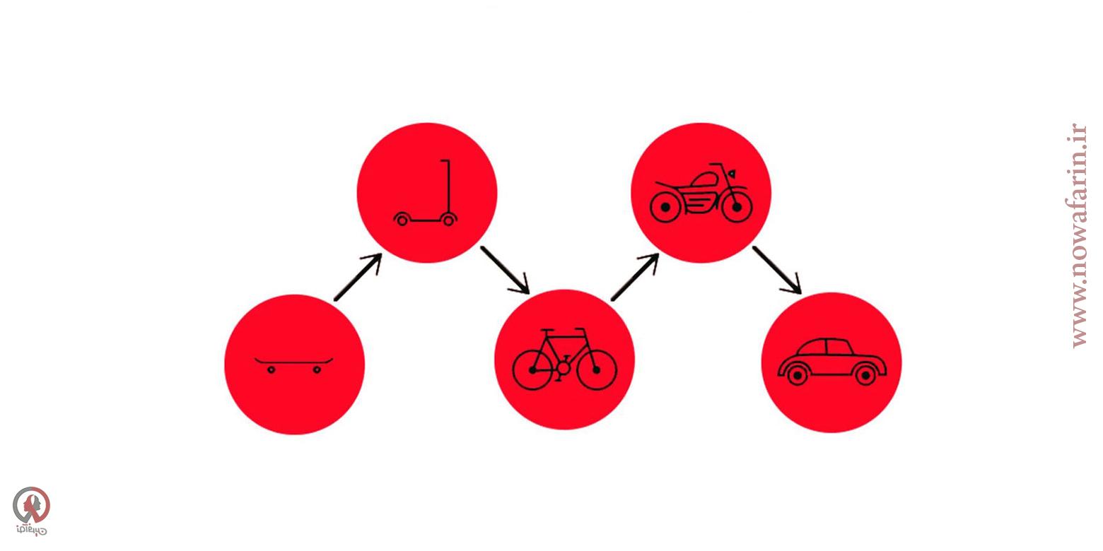 مراحل ساخت حداقل محصول پذیرفتنی