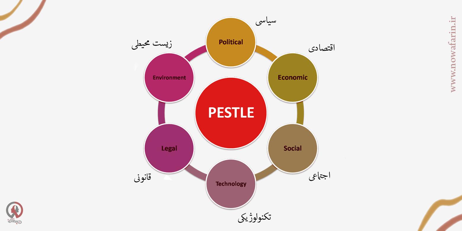 تحلیل PESTEL